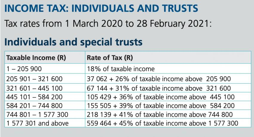 Income Tax Individuals And Trusts